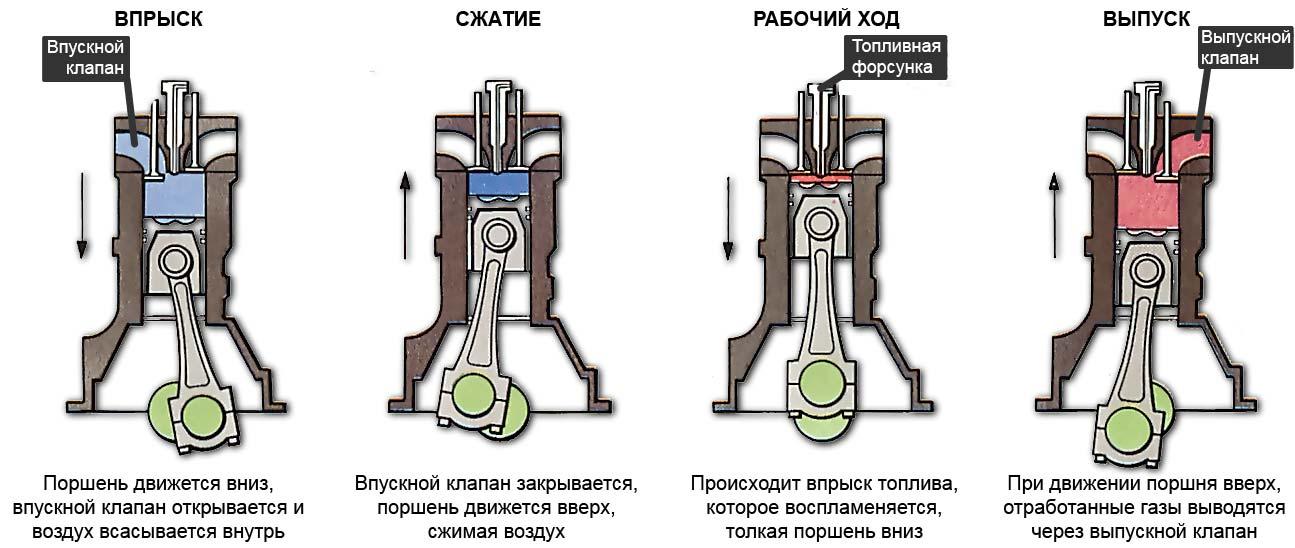 Отличия дизельного двигателя от бензинового